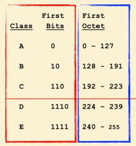 Les classes d'adresses IP en fonction de la valeur des premiers bits.