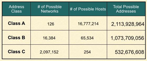 Nombre de réseaux et de systèmes dans un même réseau en fonction de la classe d'adresses.