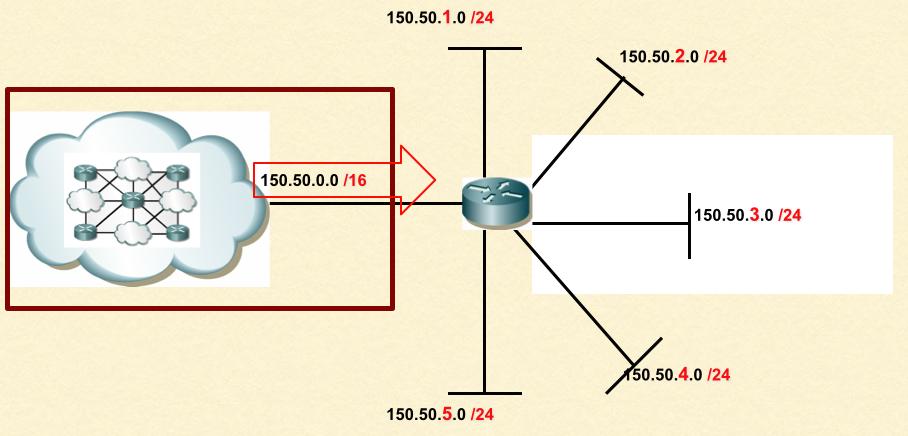 Exemple de création de sous-réseaux à partir du bloc 150.50.0.0/16