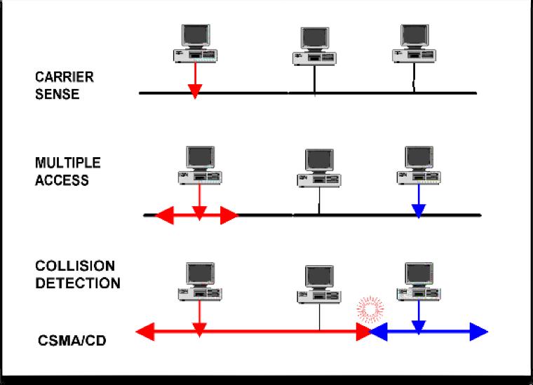 Quelle diff rence entre hub et switch ip logos - Difference entre encastrable et integrable ...