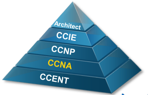 Formation Cisco & Objectif CCNA