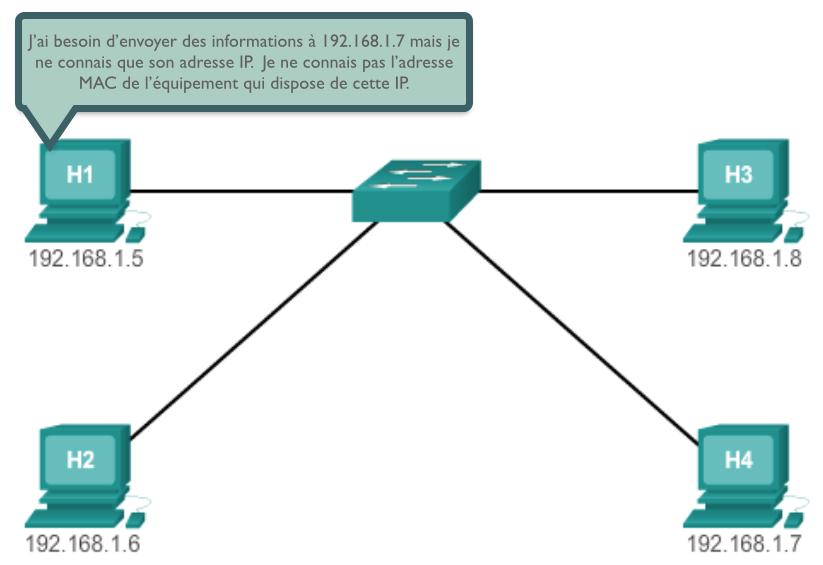 Présentation de la problématique résolue par ARP