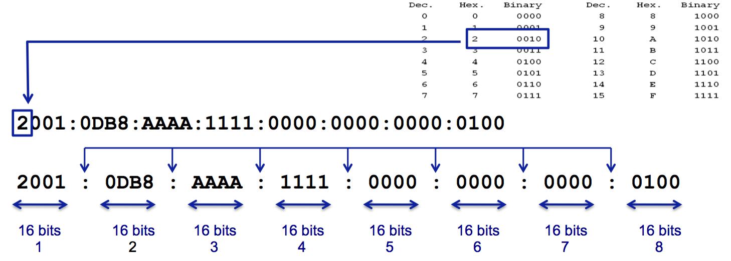 Adresse IPv6: notation hexadécimale