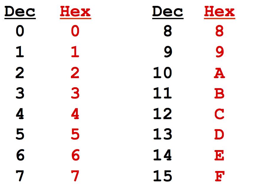 Valeurs 0 à 15 dans les notations Décimale et Hexadécimale