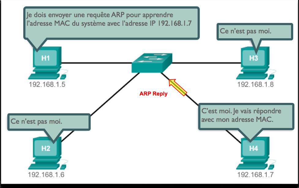 Réponse ARP