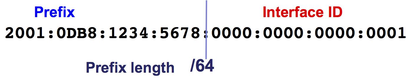 Exemple de préfixe IPv6