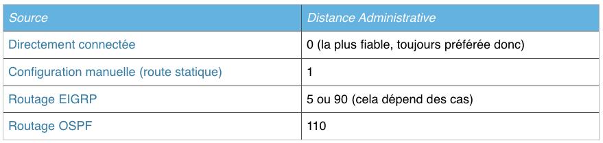 Tableau indiquant l'AD pour différents protocoles
