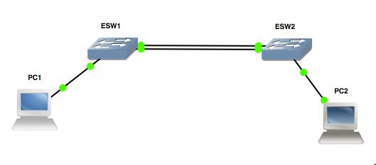 2 PCs et 2 switches Catalyst sous GNS3: génial pour préparer la CCNA !!!