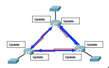 Echanges dynamiques entre routeurs