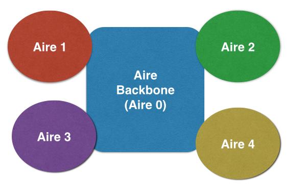 Aire BAckbone et aires non-backbones