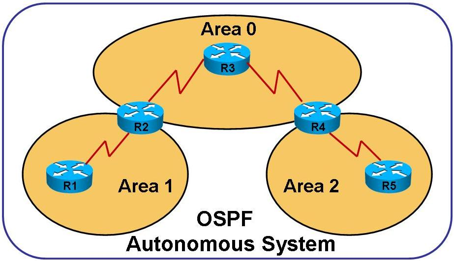 OSPF Multi-Area Architecture