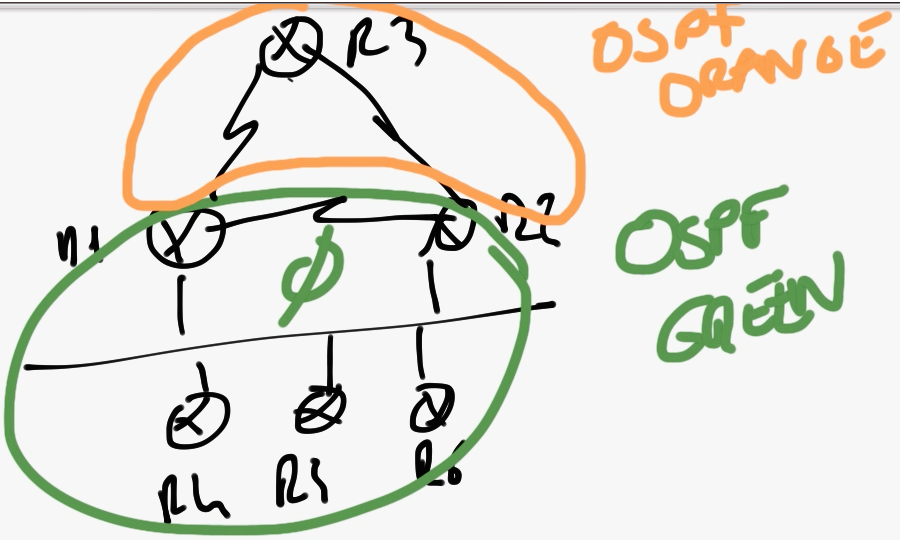 Topologie de la démonstration pratique du rôle du process ID OSPF