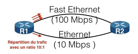 En prenant en compte la métrique, EIGRP peut répartir le trafic avec un ratio correspondant aux capacités des liaisons