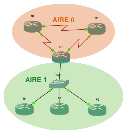 Nouvelle Architecture OSPF après modifications