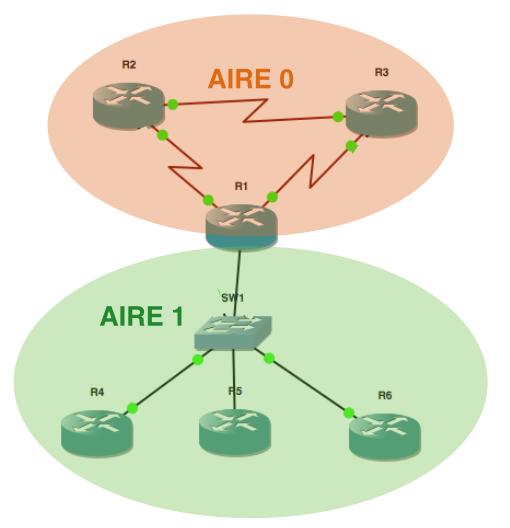 Nouvelle Architecture OSPF après modifications