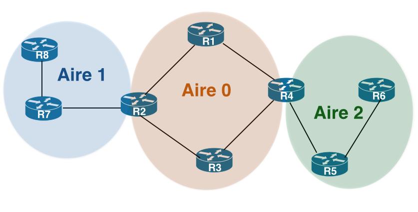 Ici, R2 et R4 sont des Area Border Routers