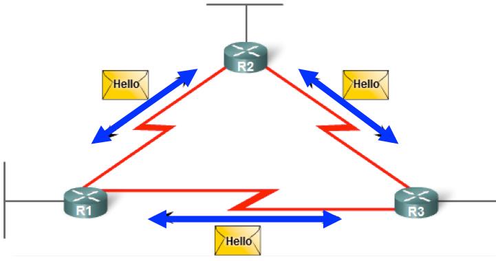 échange de messages hellos EIGRP entre routeurs voisins.