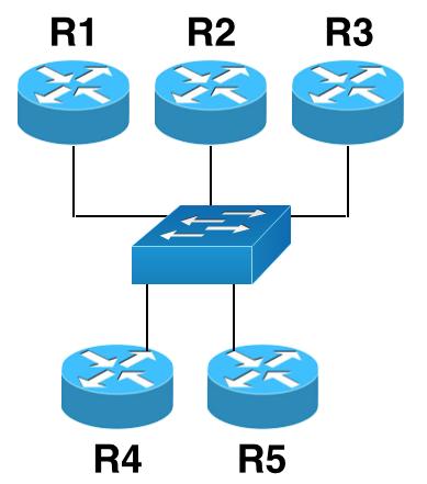 Tous les routeurs sont raccordés, avec un lien, sur un seul switch.