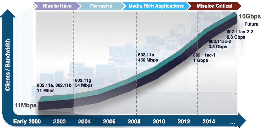 Evolution des standards pour le Wi-Fi