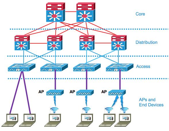Architecture des réseaux de campus (source: Cisco System)