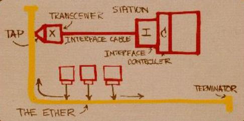 première description historique des réseaux Ethernet