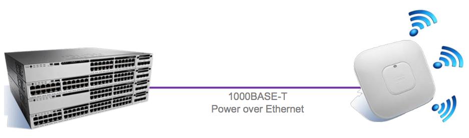 Avec le 802.11acWave2, la partie filaire devient le point faible du réseau d'accès...