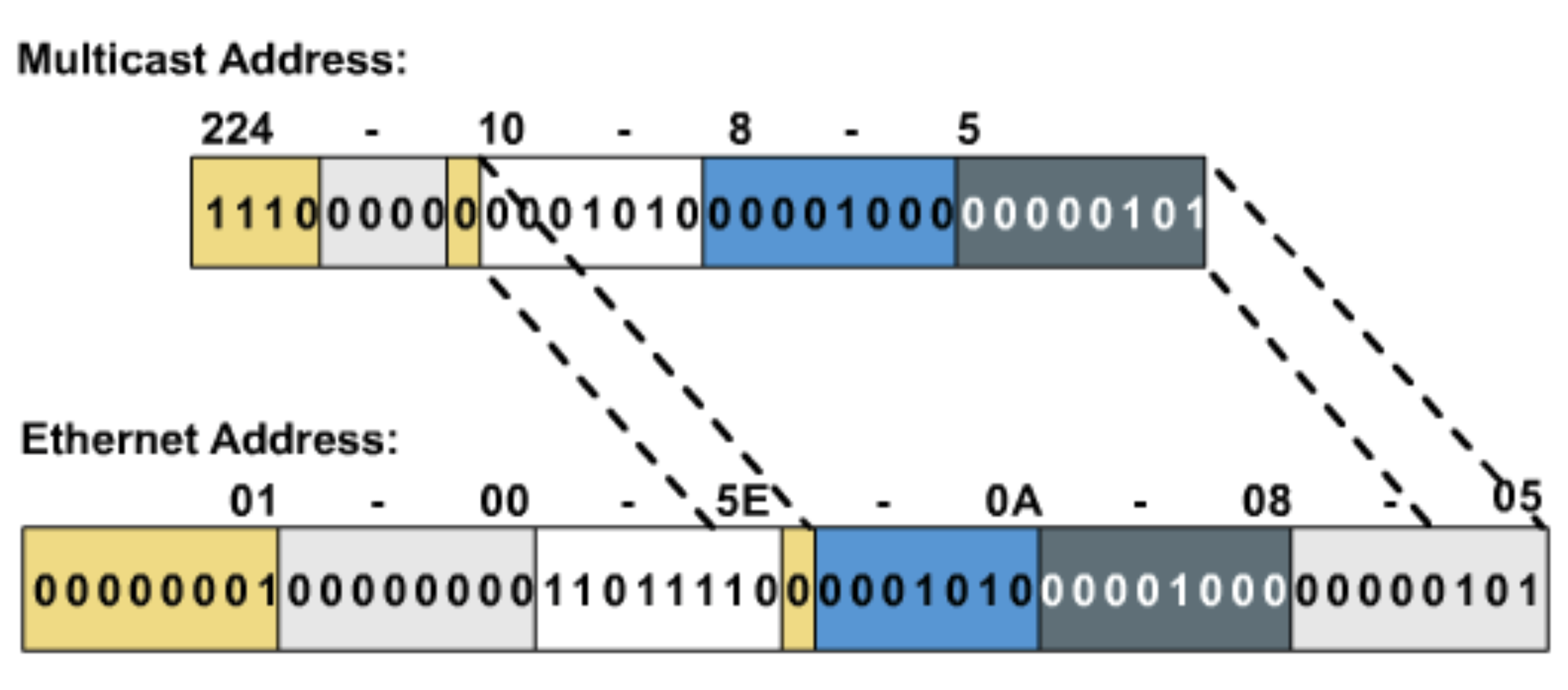 Exemple d'adresse MAC multicast dérivée de l'adresse IP: les derniers bits sont simplement recopiés !