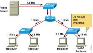 Dans le cas de l'utilisation du broadcast, tout le monde reçoit le flux qui doit être traité par les CPUs de tous les systèmes !