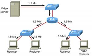 La diffusion multicast optimise les différentes ressources