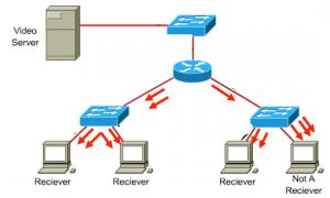 Exemple de diffusion en Unicast